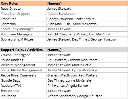 ATR Roles